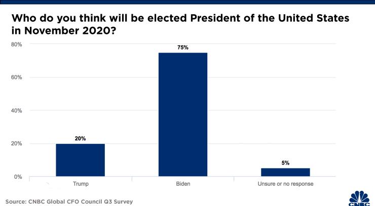 Будущее технологической индустрии, если победит не Трамп, а Байден
