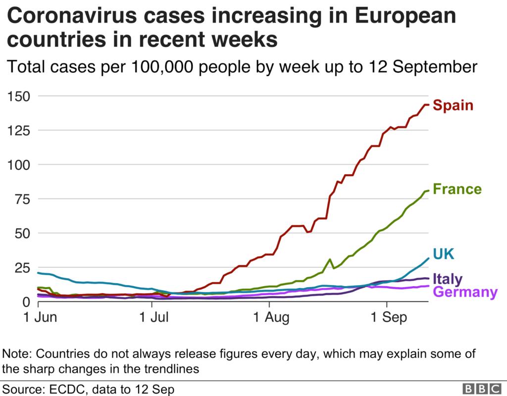 Вторая волна коронавируса: как она изменит тех индустрию (во второй раз)?